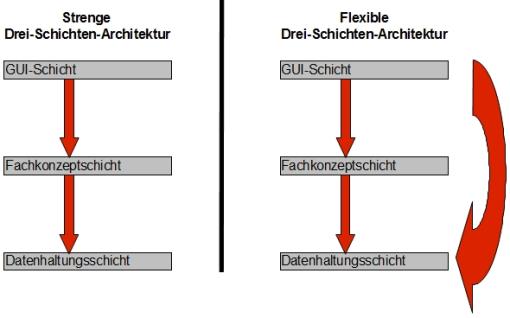 Drei schichten architektur for 3 schichten architektur
